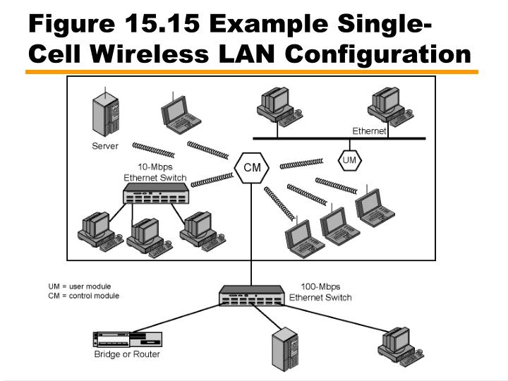 Figure 15.15 Example Single-Cell Wireless LAN Configuration