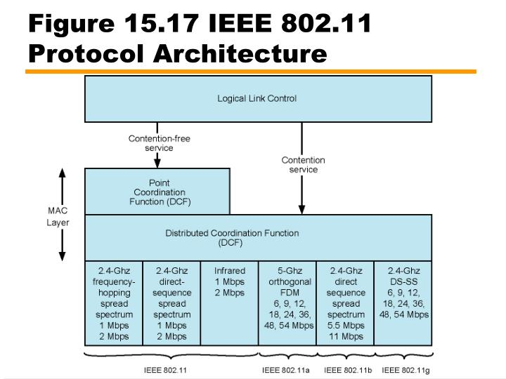 Figure 15.17 IEEE 802.11 Protocol Architecture