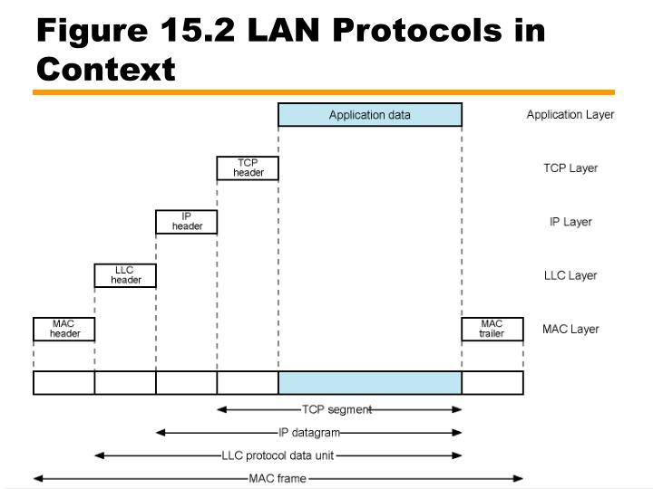 Figure 15.2 LAN Protocols in Context