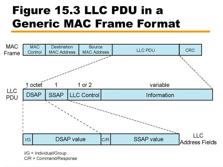 Figure 15.3 LLC PDU in a Generic MAC Frame Format