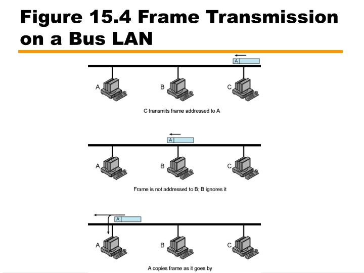 Figure 15.4 Frame Transmission on a Bus LAN