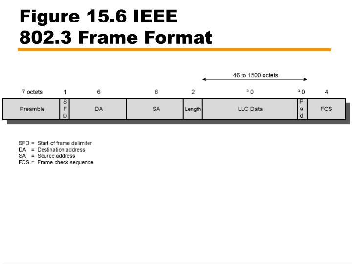 Figure 15.6 IEEE