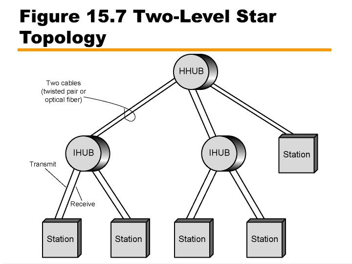 Figure 15.7 Two-Level Star Topology