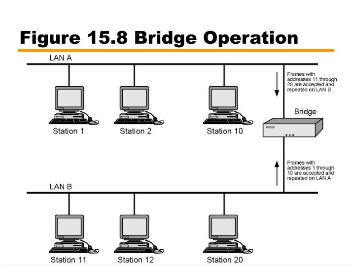 Figure 15.8 Bridge Operation