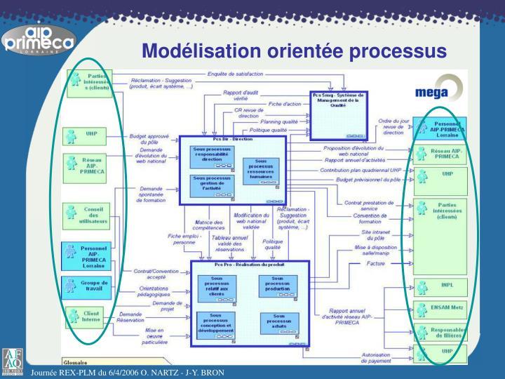 Modélisation orientée processus