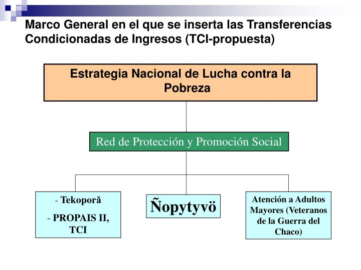 Marco General en el que se inserta las Transferencias Condicionadas de Ingresos (TCI-propuesta)