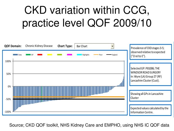 CKD variation within CCG, practice level QOF 2009/10