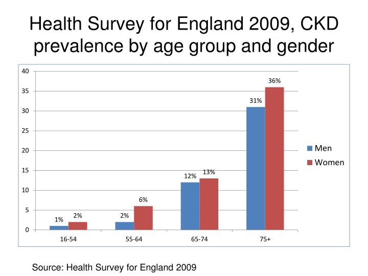 Health Survey for England 2009, CKD prevalence by age group and gender