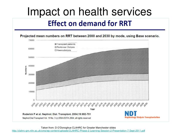 Impact on health services