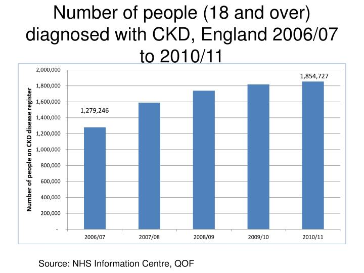 Number of people (18 and over) diagnosed with CKD, England 2006/07 to 2010/11