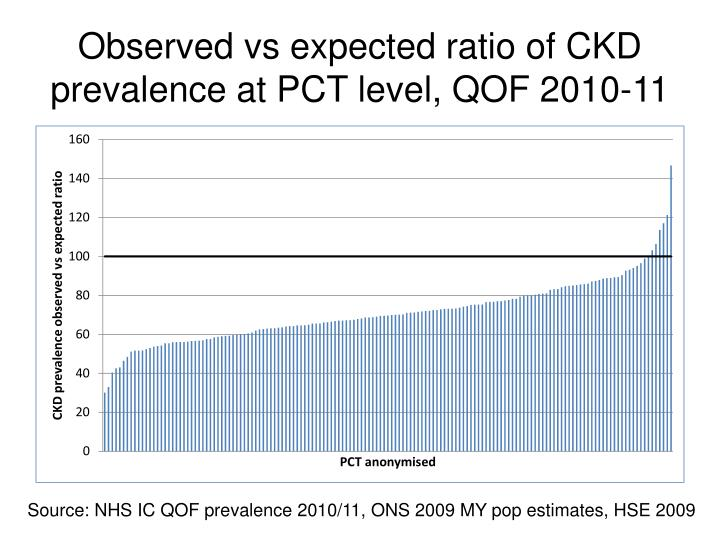 Observed vs expected ratio of CKD prevalence at PCT level, QOF 2010-11