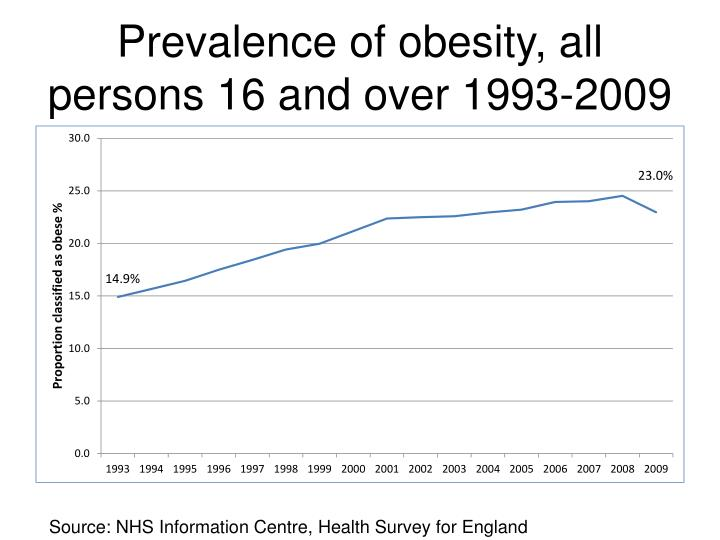Prevalence of obesity, all persons 16 and over 1993-2009