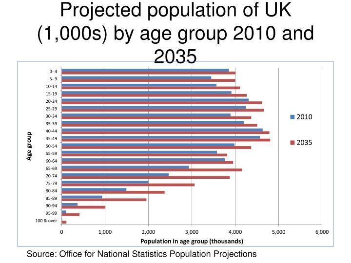 Projected population of UK (1,000s) by age group 2010 and 2035