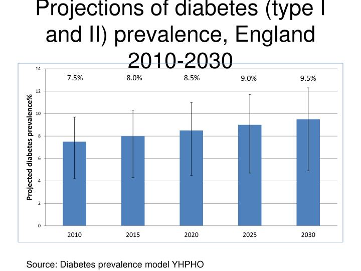 Projections of diabetes (type I and II) prevalence, England 2010-2030