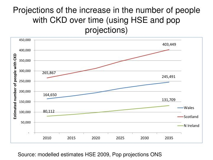 Projections of the increase in the number of people with CKD over time (using HSE and pop projections)