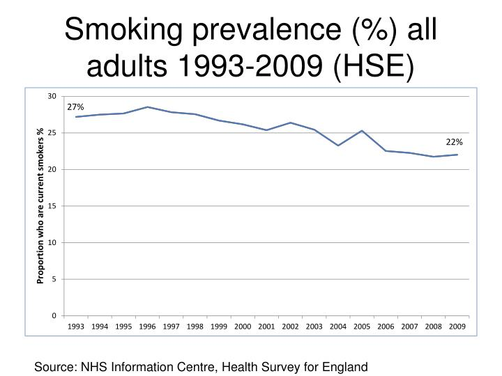 Smoking prevalence (%) all adults 1993-2009 (HSE)