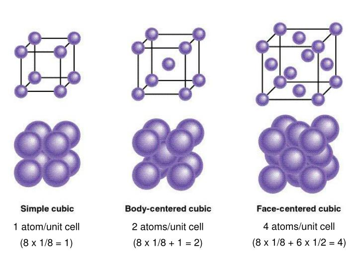 4 atoms/unit cell