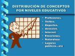 distribuci n de conceptos por niveles educativos