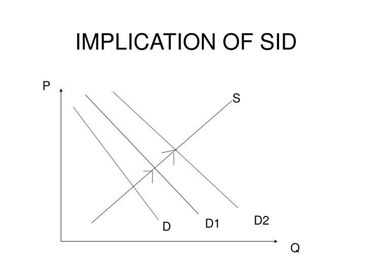 IMPLICATION OF SID