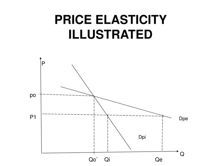 PRICE ELASTICITY ILLUSTRATED