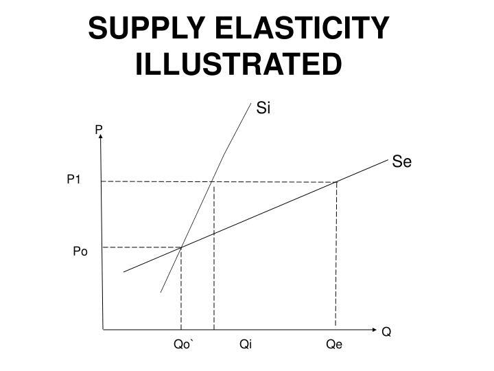SUPPLY ELASTICITY ILLUSTRATED