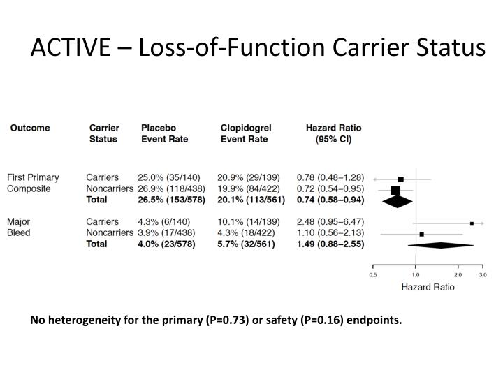 ACTIVE – Loss-of-Function Carrier Status