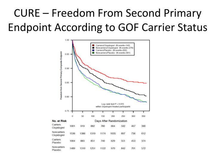 CURE – Freedom From Second Primary Endpoint According to GOF Carrier Status