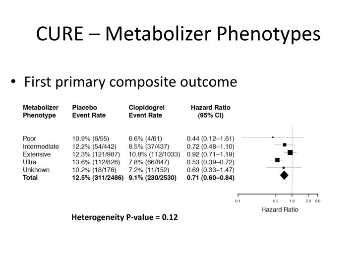 CURE – Metabolizer Phenotypes