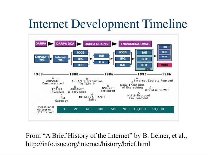 Internet Development Timeline