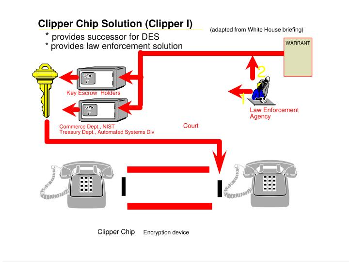 Clipper Chip Solution (Clipper I)
