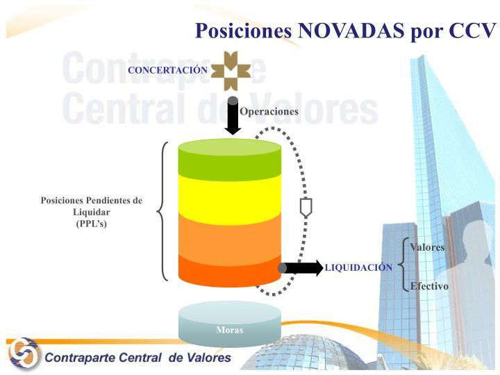 Posiciones NOVADAS por CCV