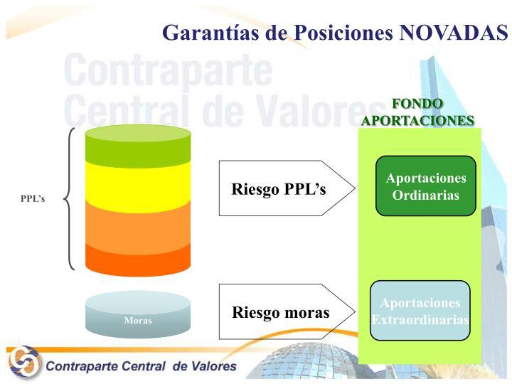 Garantías de Posiciones NOVADAS