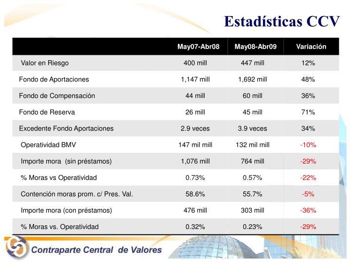 Estadísticas CCV