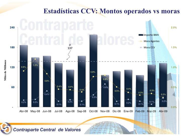 Estadísticas CCV: Montos operados vs moras