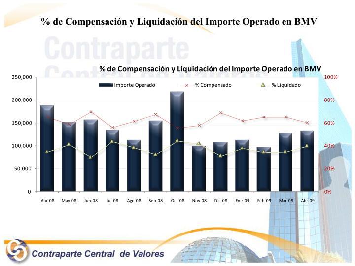 % de Compensación y Liquidación del Importe Operado en BMV