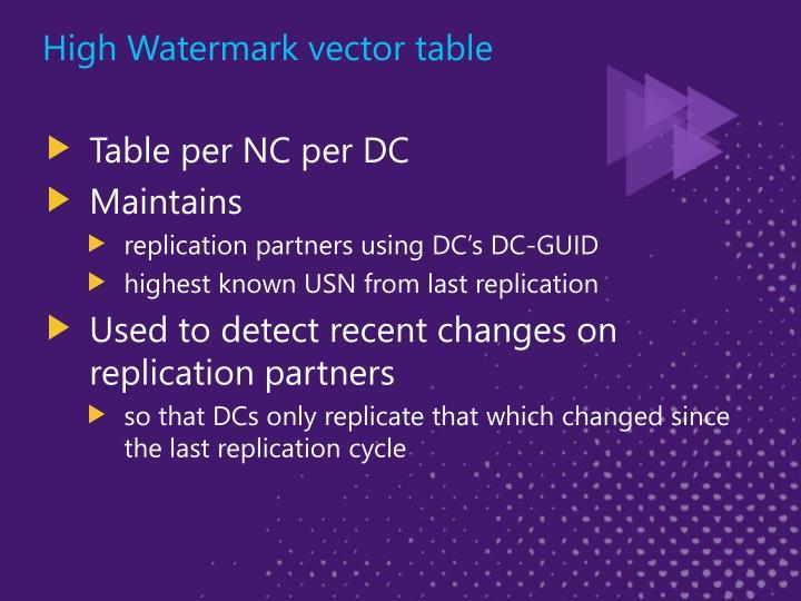 High Watermark vector table