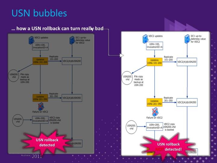 USN bubbles