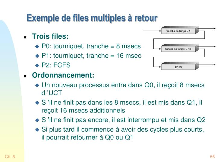 Exemple de files multiples à retour