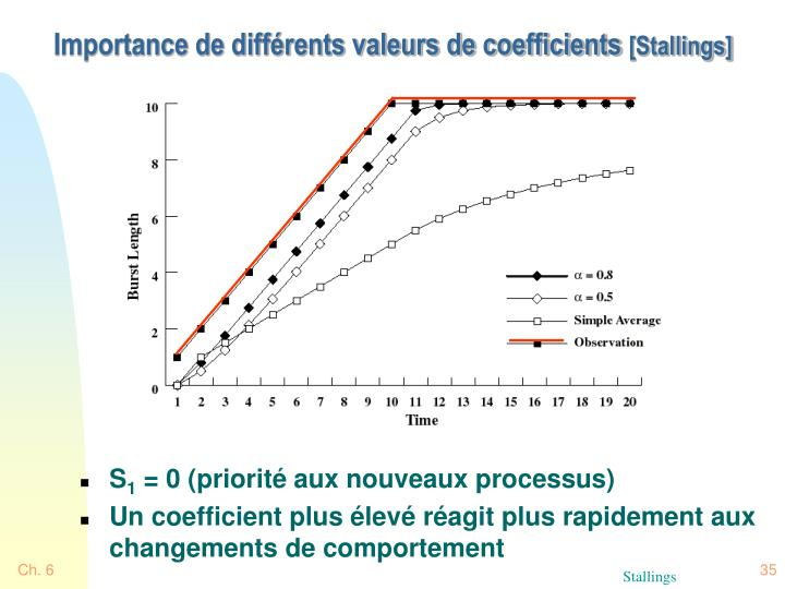 Importance de différents valeurs de coefficients