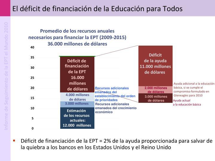 El déficit de financiación de la Educación para Todos