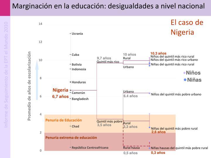Marginación en la educación: desigualdades a nivel nacional