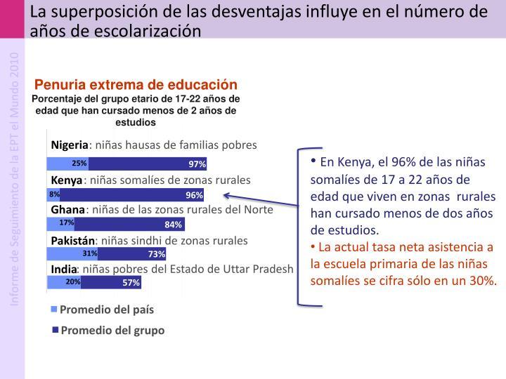 La superposición de las desventajas influye en el número de años de escolarización