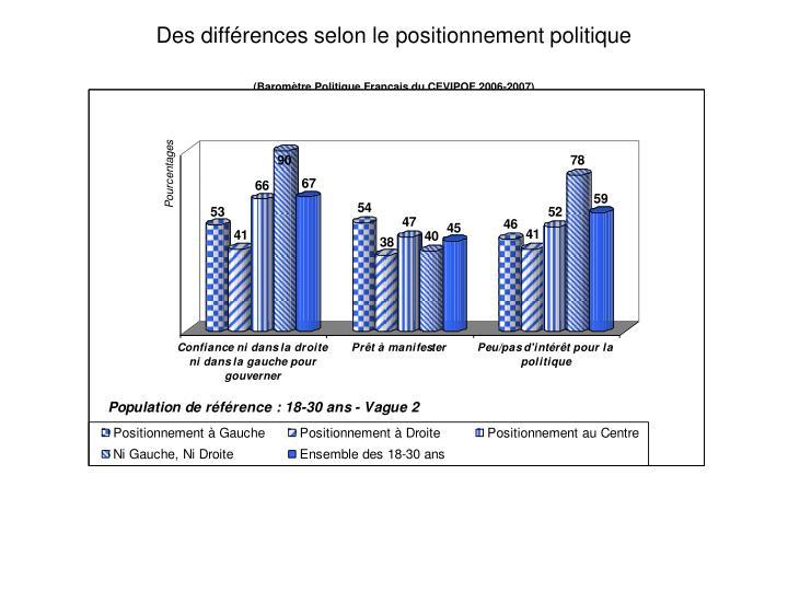 Des différences selon le positionnement politique
