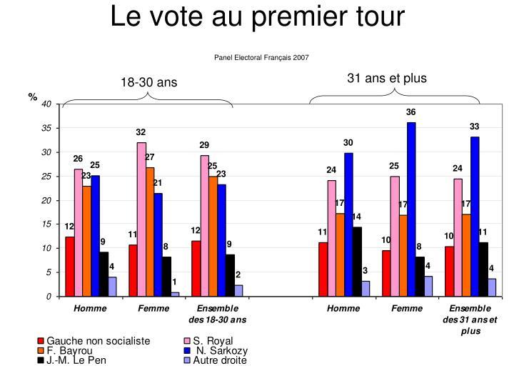 Le vote au premier tour