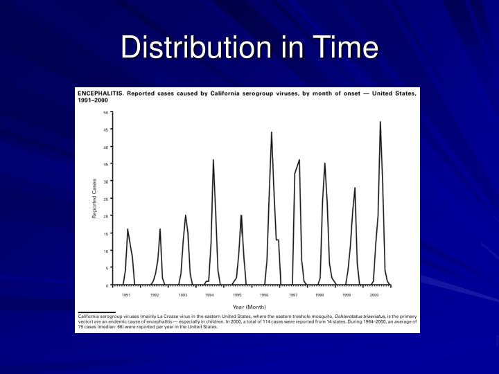 Distribution in Time
