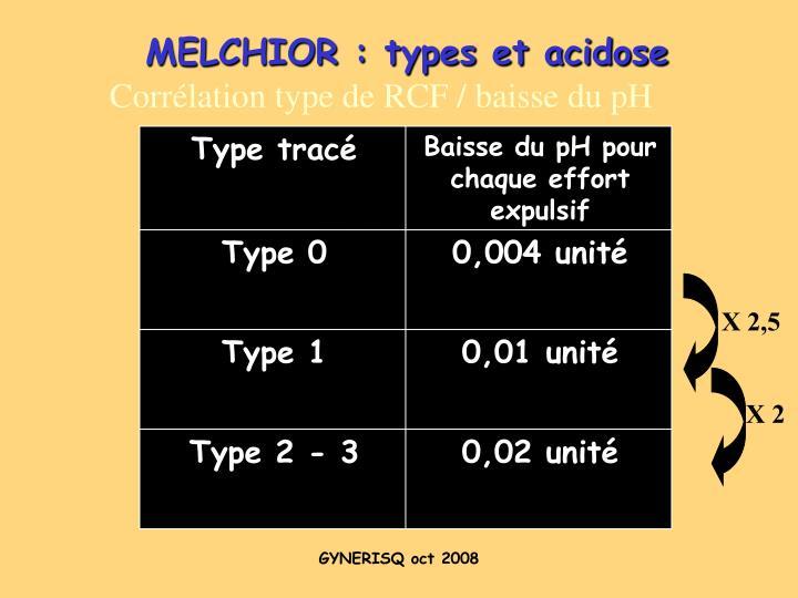 MELCHIOR : types et acidose