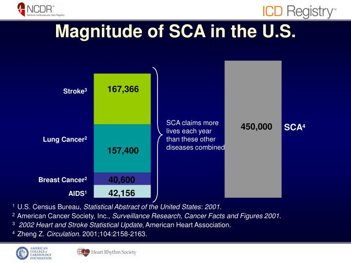 Magnitude of SCA in the U.S.