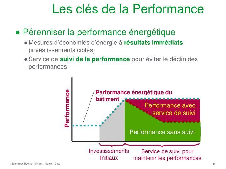 Performance énergétique du bâtiment