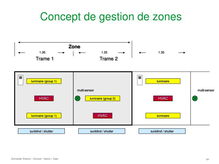 Concept de gestion de zones