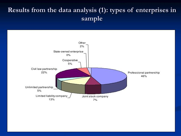 Results from the data analysis (1): types of enterprises in sample